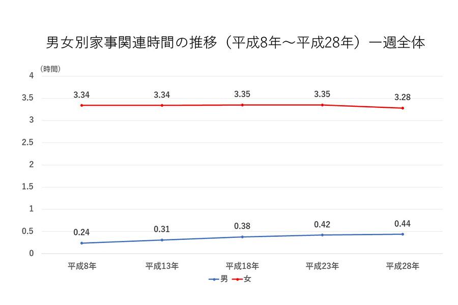 出典:総務省統計局『平成28年社会生活基本調査―生活時間に関する結果―』