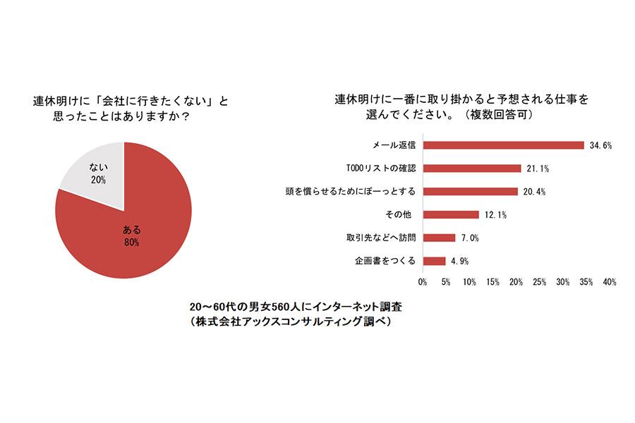 【出典:株式会社アックスコンサルティング調べ】