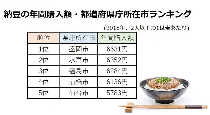 出典:平成30年総務省「家計調査」より
