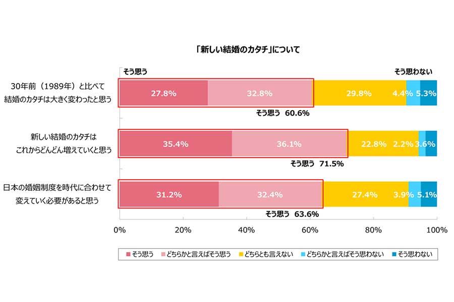 出典:「婚活支援サービス パートナーエージェント」(20~59歳の男女2400人のアンケート調査結果)