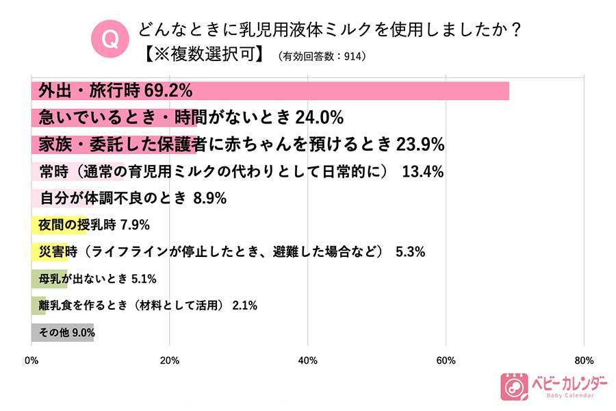 【出典:株式会社ベビーカレンダー】