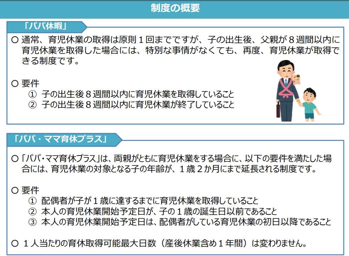 【出典:厚生労働省ホームページ「両親で育児休暇を取得しましょう!」】