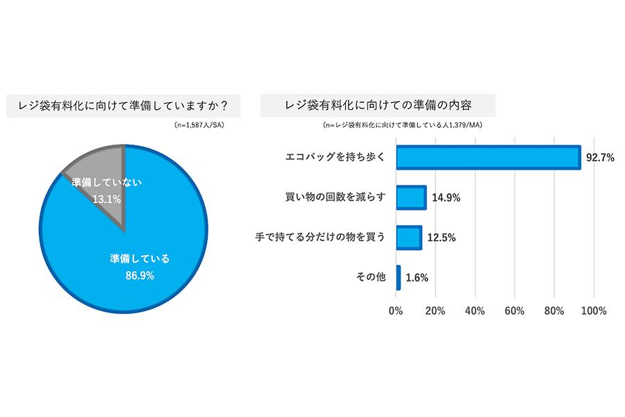 レジ袋有料化に向けた準備について【出典:BRITA Japan株式会社】