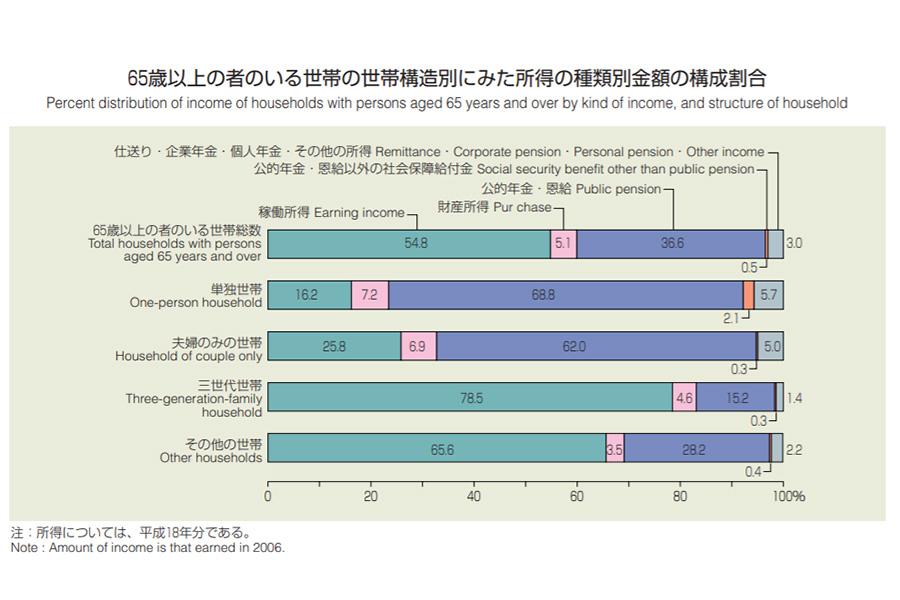 【出典:厚生労働省「65歳以上の者のいる世帯」】