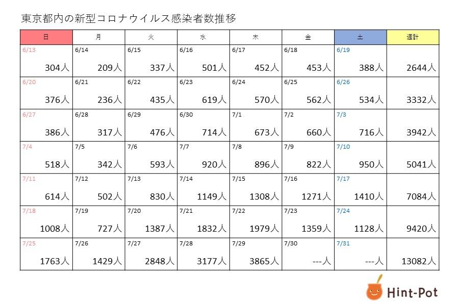 東京都内の新型コロナウイルス感染者数推移【画像:Hint-Pot編集部】
