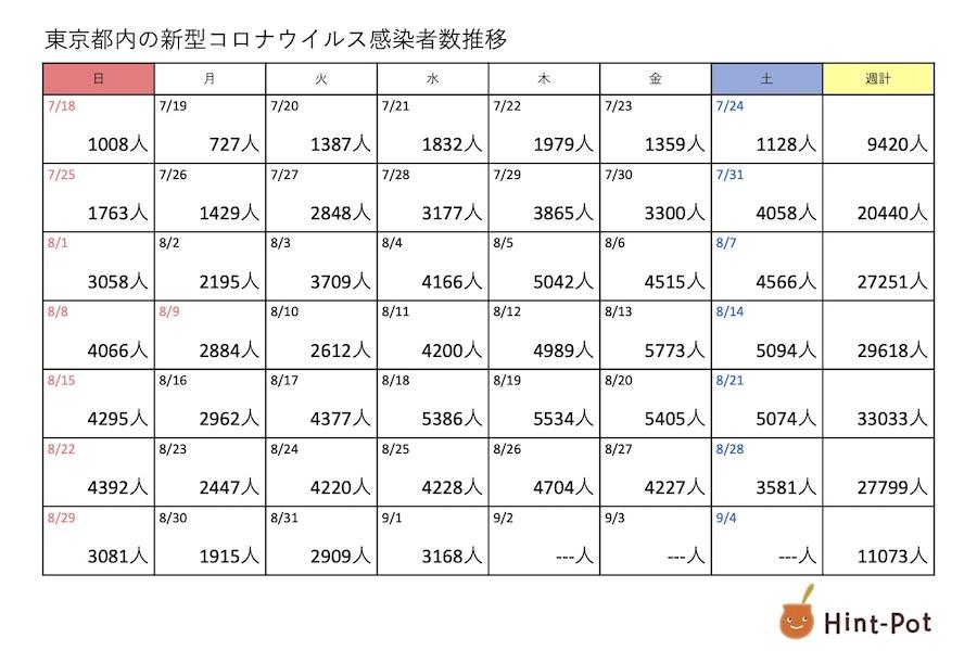 新型コロナ 2日の東京都の新規感染者は3099人、重症者は291人