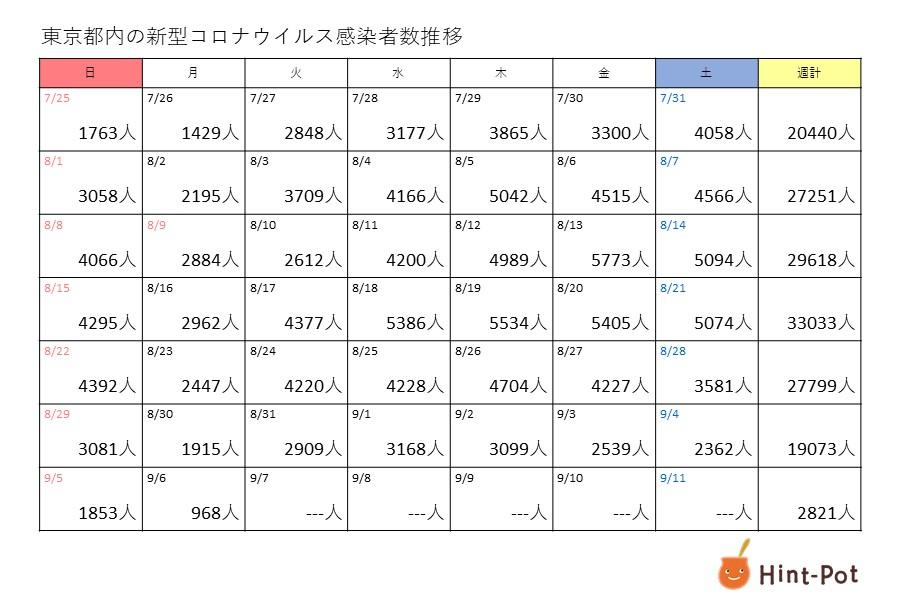 新型コロナ 6日の東京都の新規感染者は968人、重症者は267人