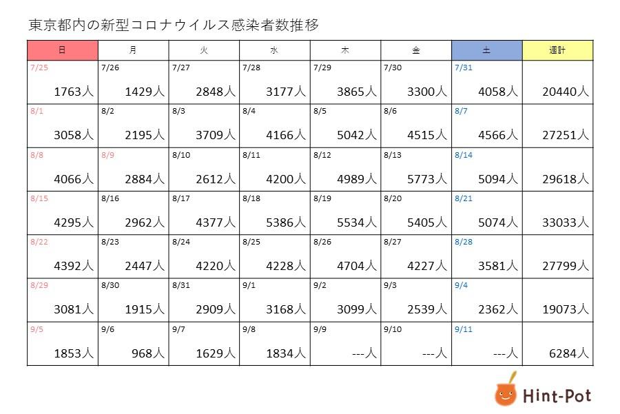 新型コロナ 8日の東京都の新規感染者は1834人 7日間平均は2040人に低下