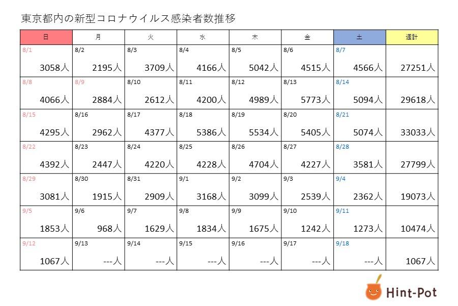 新型コロナ 12日の東京都の新規感染者は1067人 21日連続で前週下回る