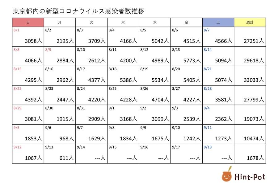 新型コロナ 13日の東京都の新規感染者は611人 2週連続で月曜に1000人下回る