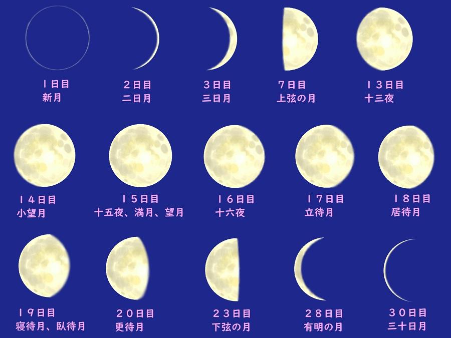 月の満ち欠けと名前【画像:イラストAC】