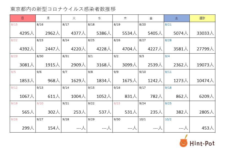 新型コロナ 27日の東京都の新規感染者は154人 100人台はおよそ半年ぶり