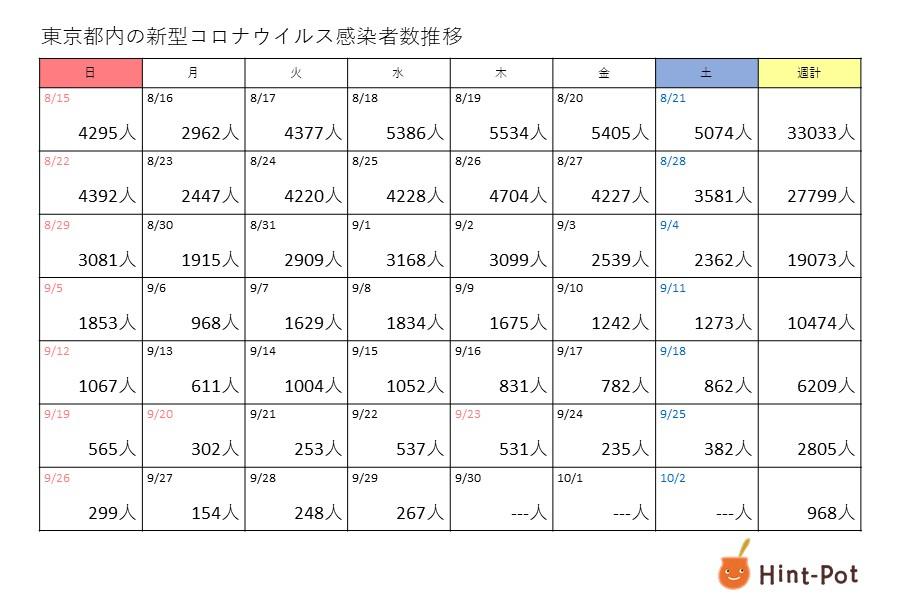 新型コロナ 29日の東京都の新規感染者は267人、重症者は107人